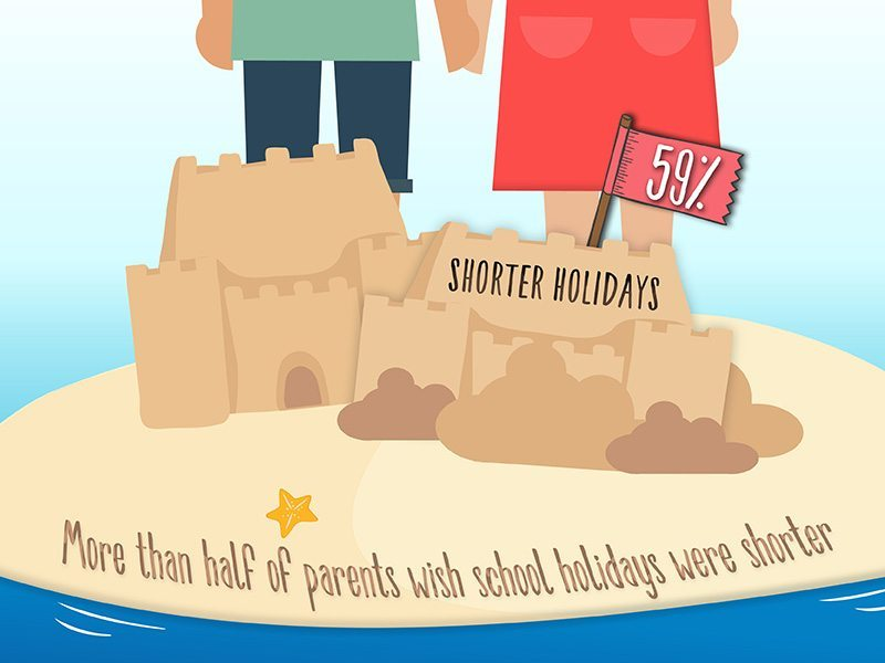 Infographic: Are summer holidays too long?