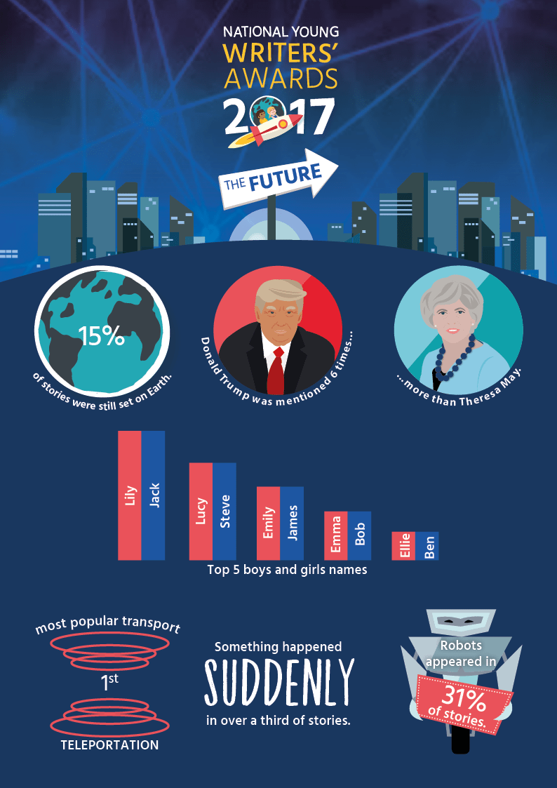 Donald Trump, Theresa May and robots writer's award infographic