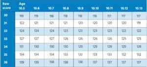 11 Plus standardised scores