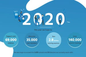 Infographic: 2020 - This year we hope to..