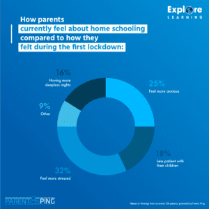 infographic about parent's thoughts on home schooling